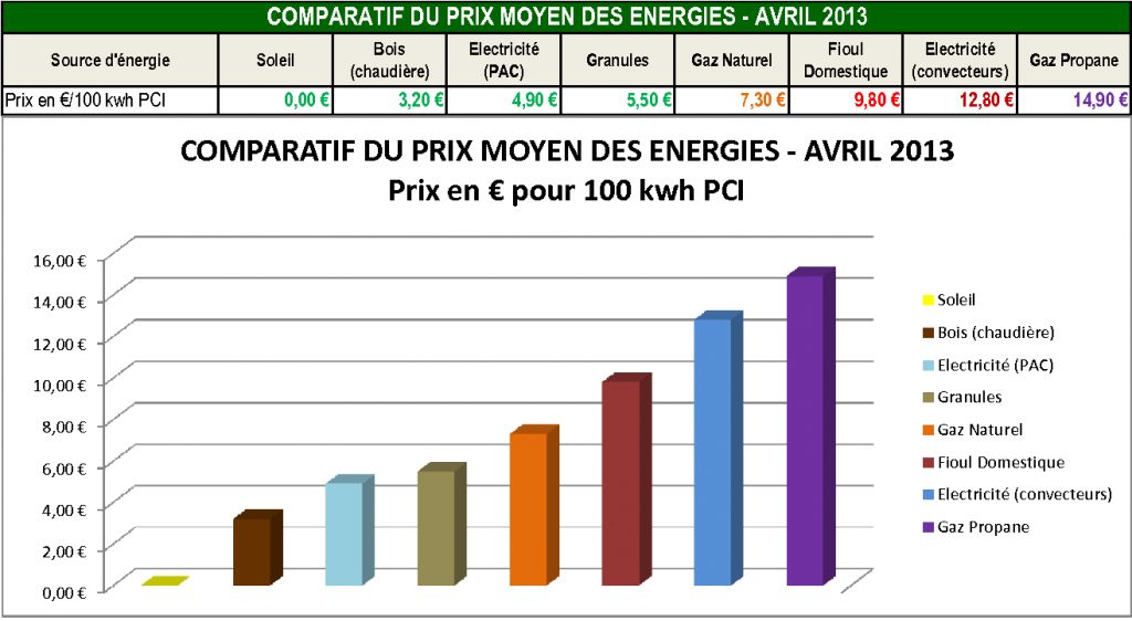 Prix des Energies