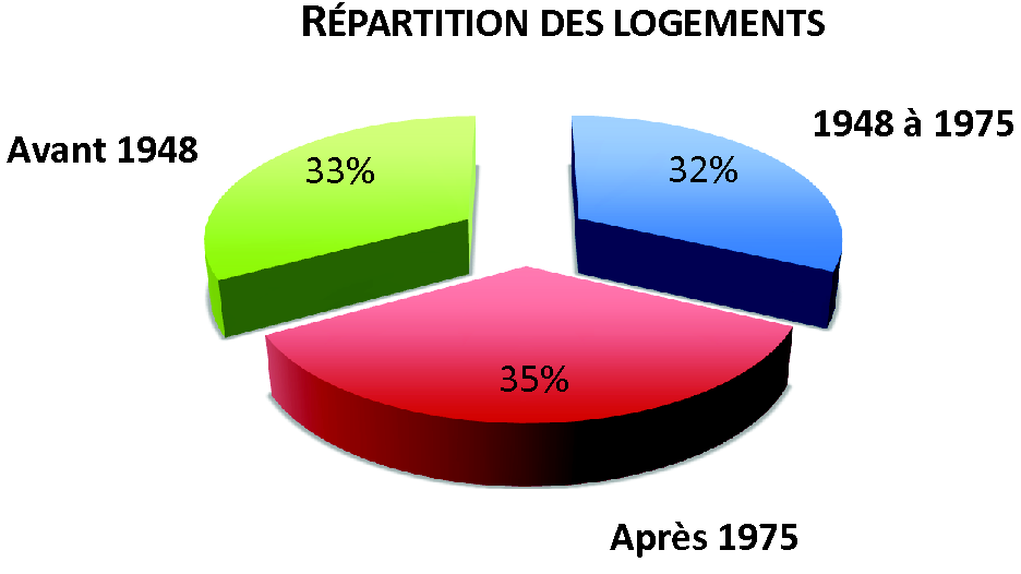 REPART-LOG